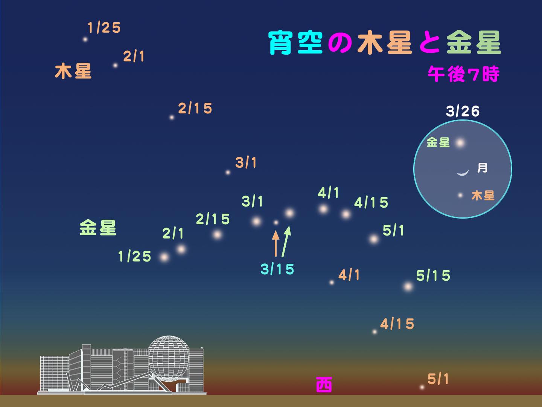 http://www.ncsm.city.nagoya.jp/study/astro/20120125.jpg
