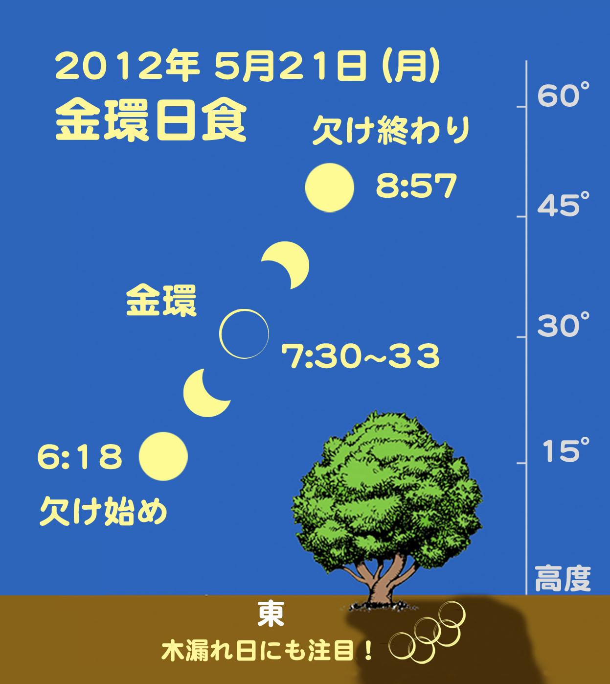 http://www.ncsm.city.nagoya.jp/study/astro/20120521%E9%87%91%E7%92%B0%E6%97%A5%E9%A3%9F.jpg