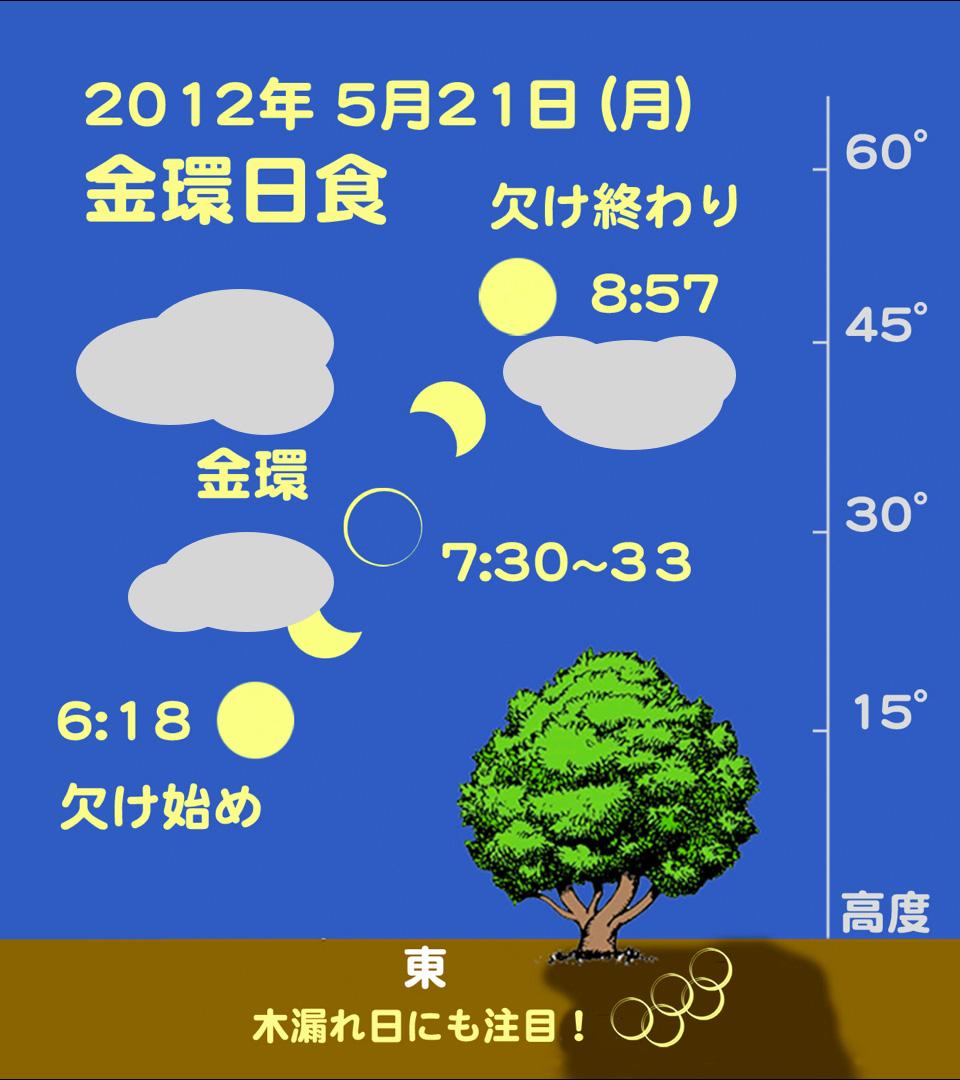 http://www.ncsm.city.nagoya.jp/study/astro/20120521_kinkan.jpg