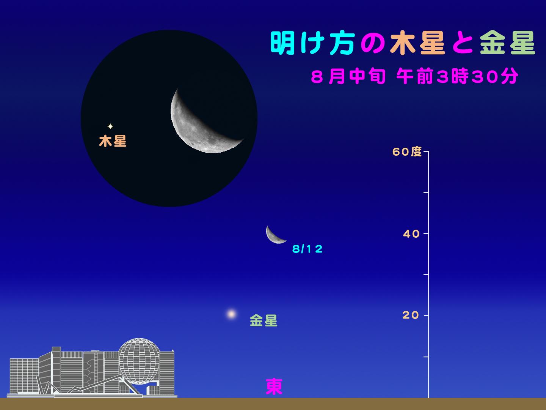 http://www.ncsm.city.nagoya.jp/study/astro/20120812%E6%9C%A8%E6%98%9F%E9%87%91%E6%98%9F.jpg