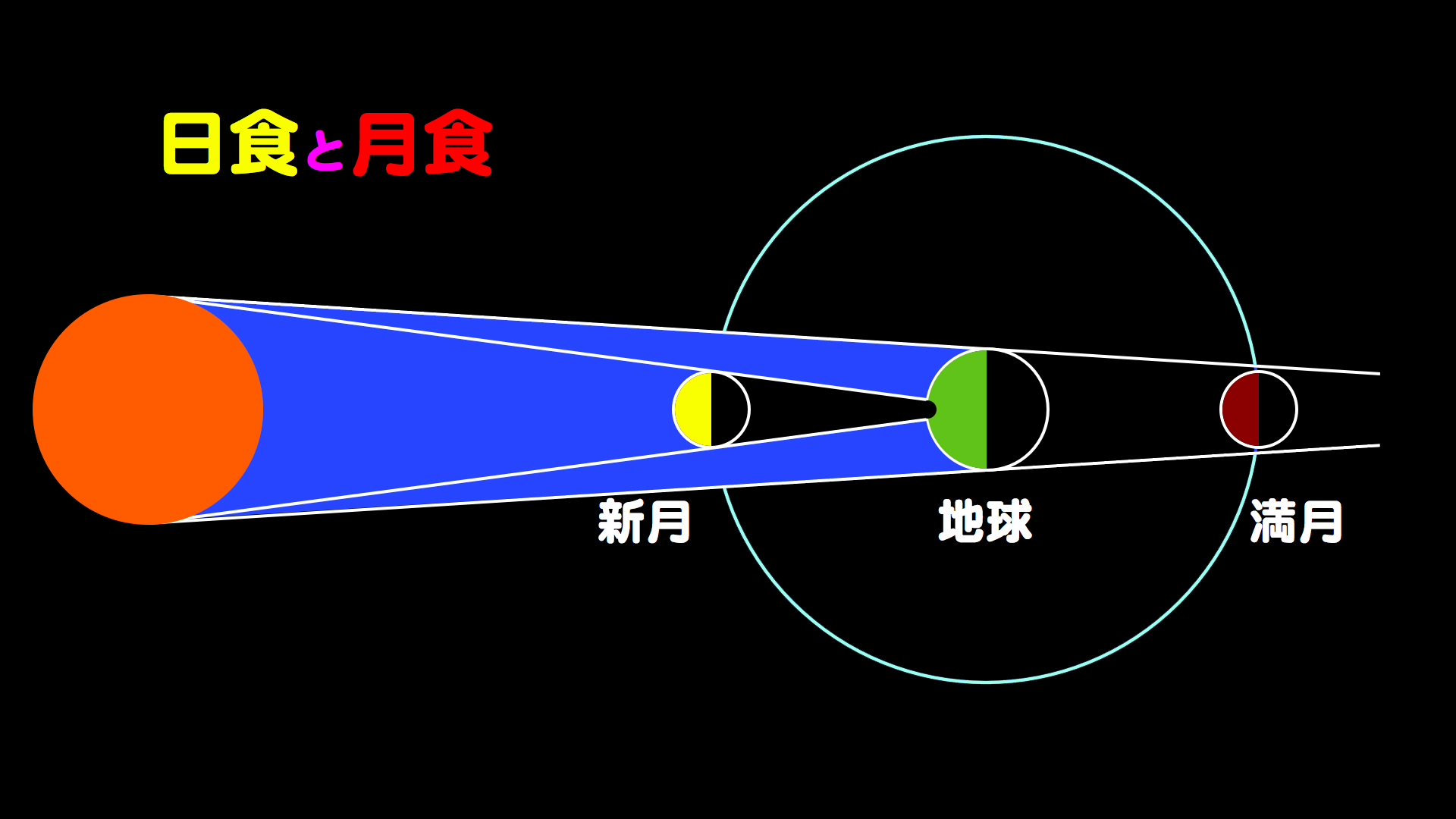 http://www.ncsm.city.nagoya.jp/study/astro/M_12-04IP.019.jpg