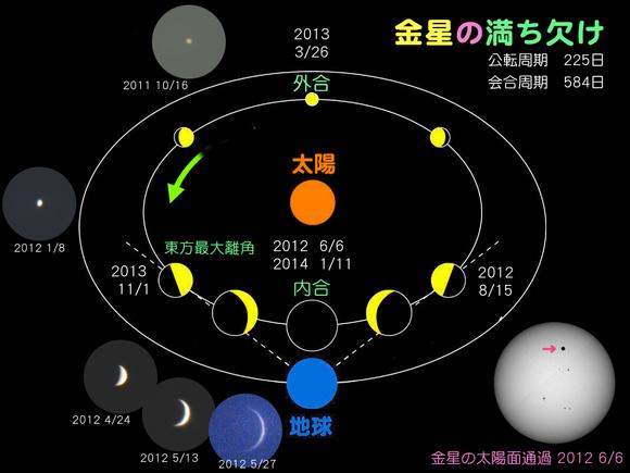 名古屋市科学館 | 科学について調べる | 天文情報 | 天文 ...
