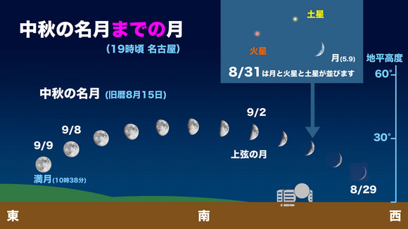201409_中秋の名月までの月.jpg