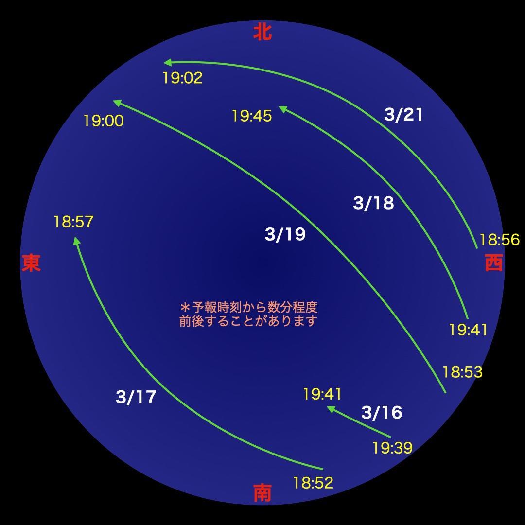 国際 宇宙 ステーション き ぼう 見え 方