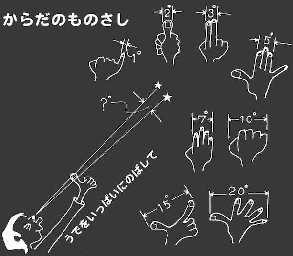 http://www.ncsm.city.nagoya.jp/study/astro/monosashi.jpg