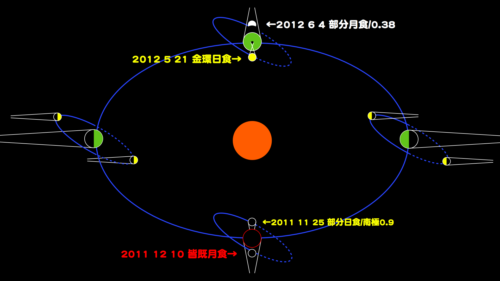 http://www.ncsm.city.nagoya.jp/study/astro/moon.001.jpg